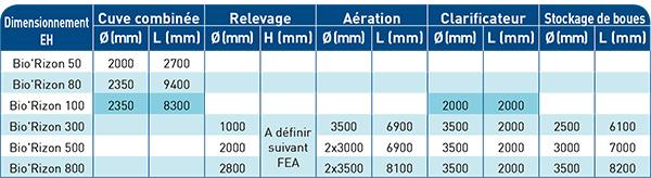 caracteristique-stations-biologiques (2)
